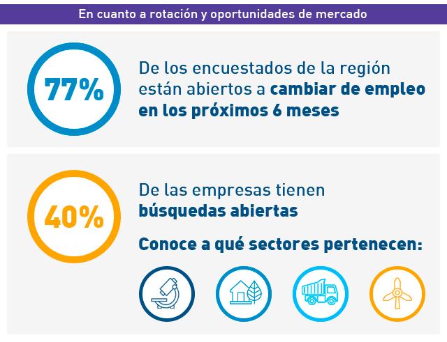 Perspectivas Económicas y Profesionales en Latinoamérica 2020 - Infografía